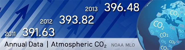 CO2 SZÉN-DIOXID ÉVES ADATOK